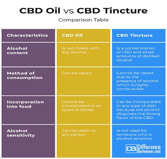 Difference Between CBD Oil and CBD Tincture