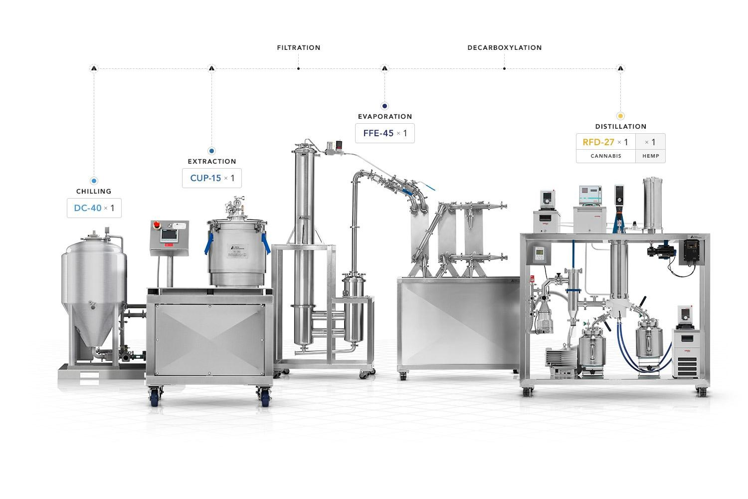 Equipment for Ethanol Extraction
