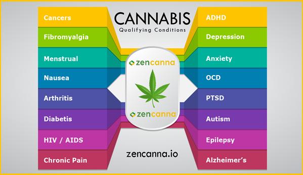 Medical Marijuana Card in Missouri