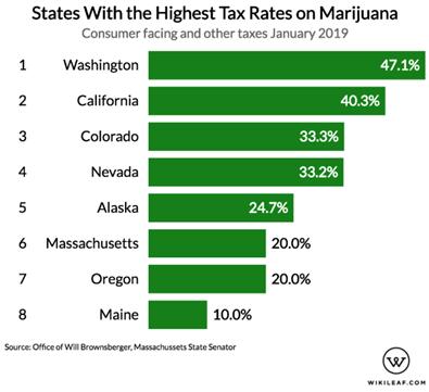 Weed Tax